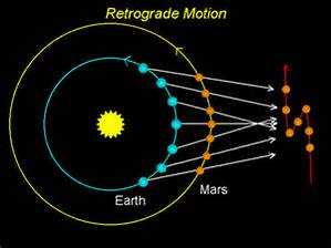 Rays Of Wisdom - Stargazer's Astro Files - The Technical Aspects - Retrograding Planets